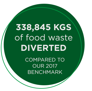 338, 845 KGs of food waste diverted compared to our 2017 benchmark