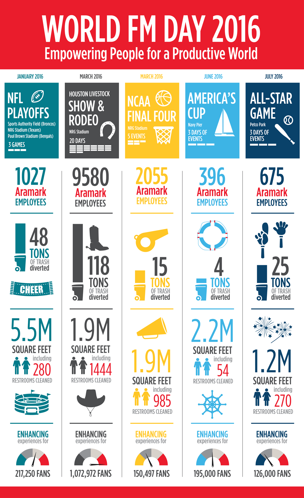 World FM Day Aramark infographic